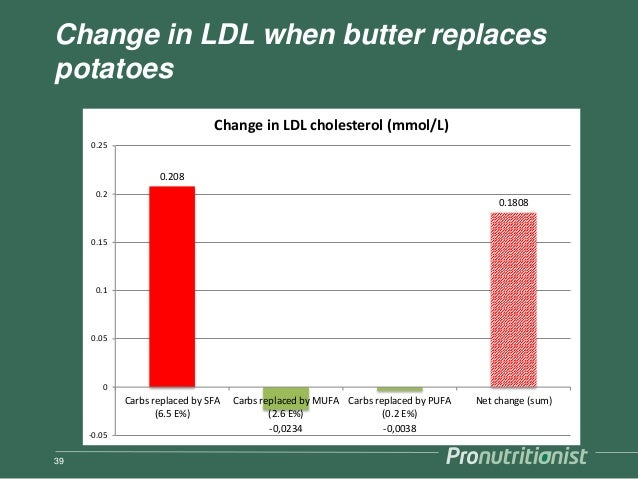 Change in LDL when butter replaces potatoes 39 0.208 -0,0234 -0,0038 0.1808 -0.05 0 0.05 0.1 0.15 0.2 0.25 Carbs replaced ...