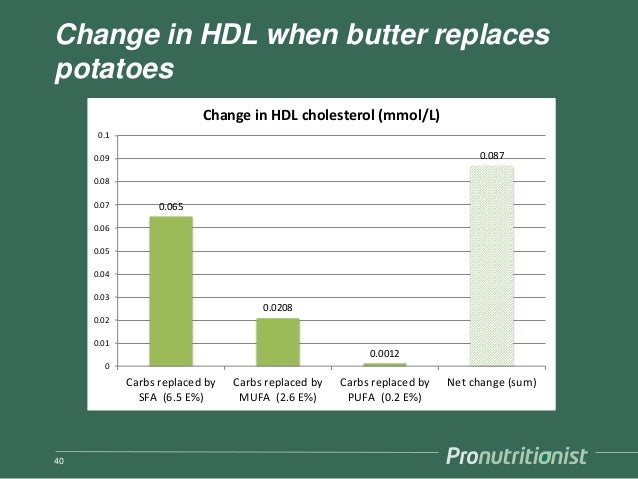 Change in HDL when butter replaces potatoes 40 0.065 0.0208 0.0012 0.087 0 0.01 0.02 0.03 0.04 0.05 0.06 0.07 0.08 0.09 0....