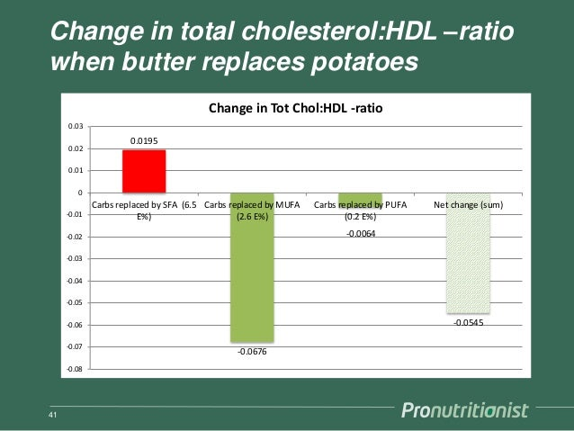 Change in total cholesterol:HDL –ratio when butter replaces potatoes 41 0.0195 -0.0676 -0.0064 -0.0545 -0.08 -0.07 -0.06 -...