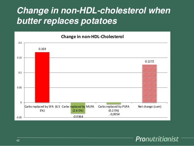 Change in non-HDL-cholesterol when butter replaces potatoes 42 0.169 -0.0364 .-0,0054 0.1272 -0.05 0 0.05 0.1 0.15 0.2 Car...