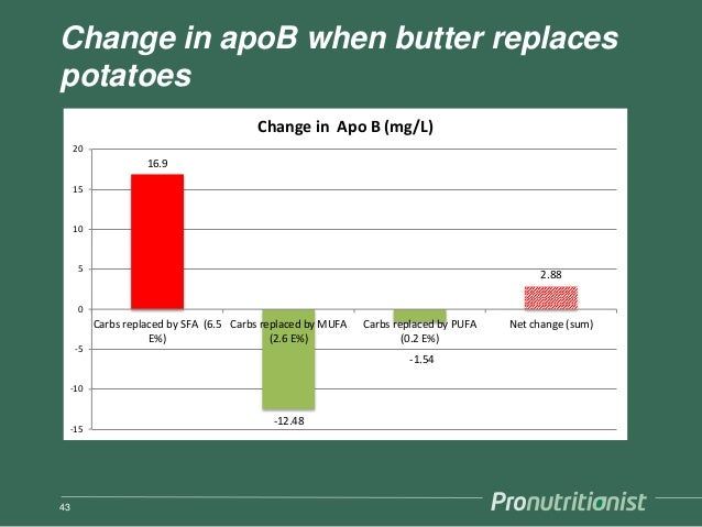 Change in apoB when butter replaces potatoes 43 16.9 -12.48 -1.54 2.88 -15 -10 -5 0 5 10 15 20 Carbs replaced by SFA (6.5 ...