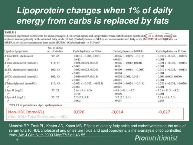 Lipoprotein changes when 1% of daily energy from carbs is replaced by fats 5 Mensink RP, Zock PL, Kester AD, Katan MB. Eff...