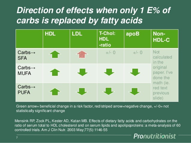 Direction of effects when only 1 E% of carbs is replaced by fatty acids HDL LDL T-Chol: HDL -ratio apoB Non- HDL-C Carbs→ ...