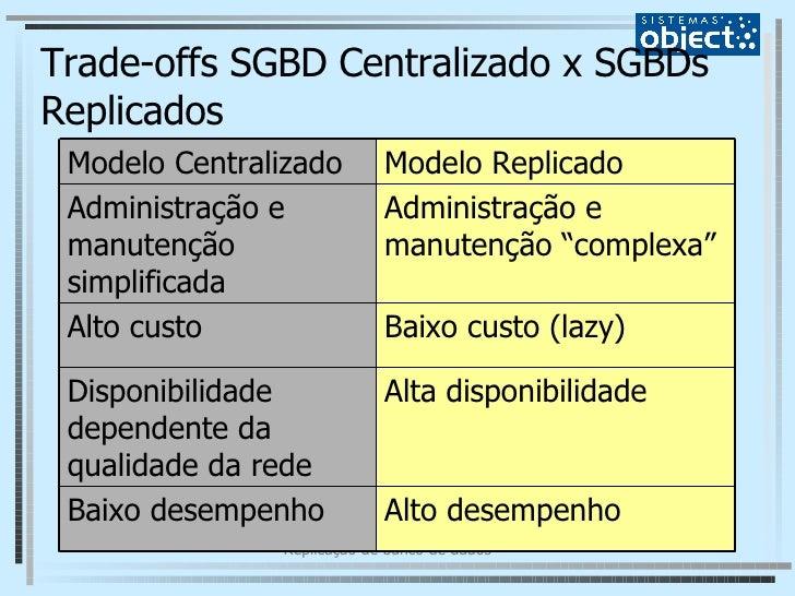 Trade-offs SGBD Centralizado x SGBDs Replicados Alto desempenho Baixo desempenho Alta disponibilidade Disponibilidade depe...