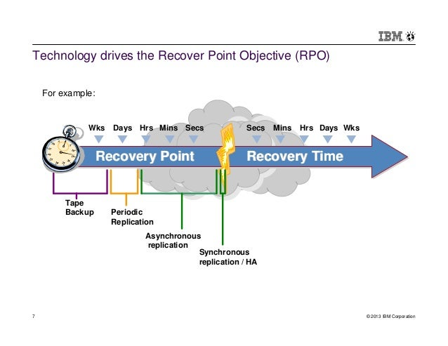Replication for business continuity disaster recovery and for Recovery point objective template
