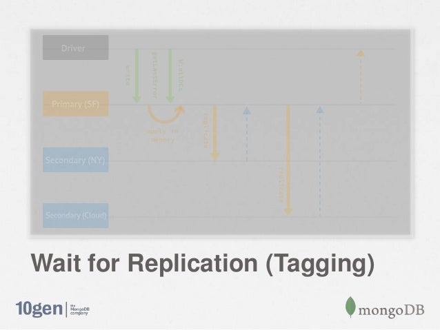 Wait for Replication (Tagging)