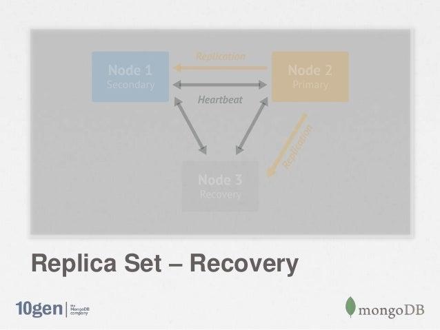 Replica Set – Recovery