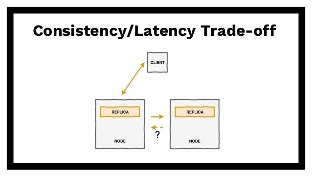 Consistency/Latency Trade-off