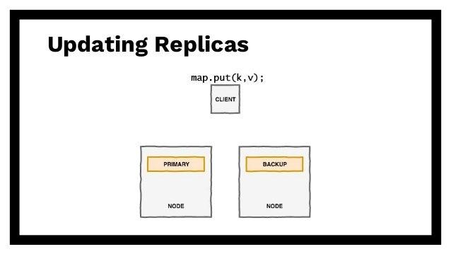 Updating Replicas