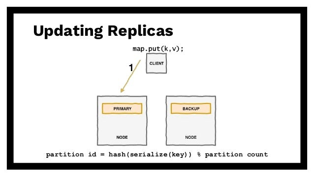 Updating Replicas partition id = hash(serialize(key)) % partition count