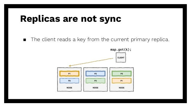 Replicas are not sync ▪ The client reads a key from the current primary replica.