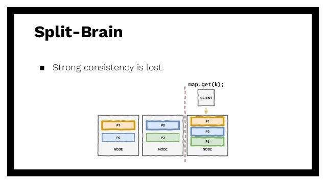 Split-Brain ▪ Strong consistency is lost.