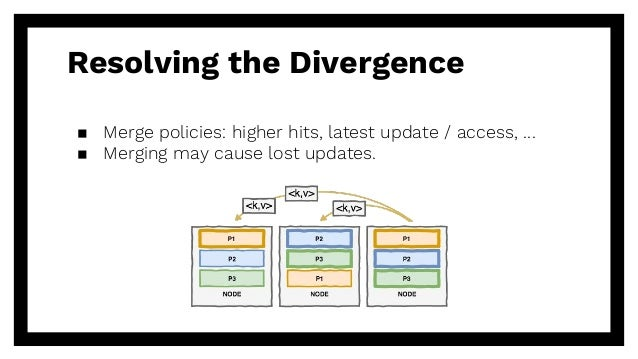 Resolving the Divergence ▪ Merge policies: higher hits, latest update / access, … ▪ Merging may cause lost updates.