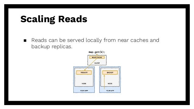 Scaling Reads ▪ Reads can be served locally from near caches and backup replicas.