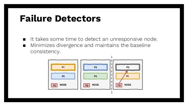 Failure Detectors ▪ It takes some time to detect an unresponsive node. ▪ Minimizes divergence and maintains the baseline c...