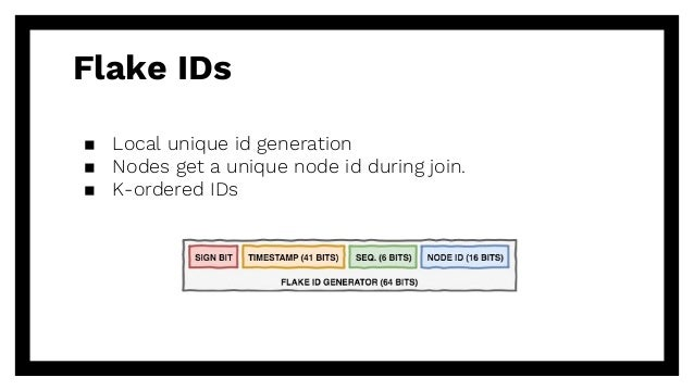 Flake IDs ▪ Local unique id generation ▪ Nodes get a unique node id during join. ▪ K-ordered IDs