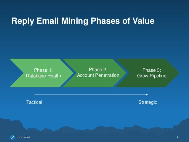 Reply Email Mining: Phases Of Value Slide 2
