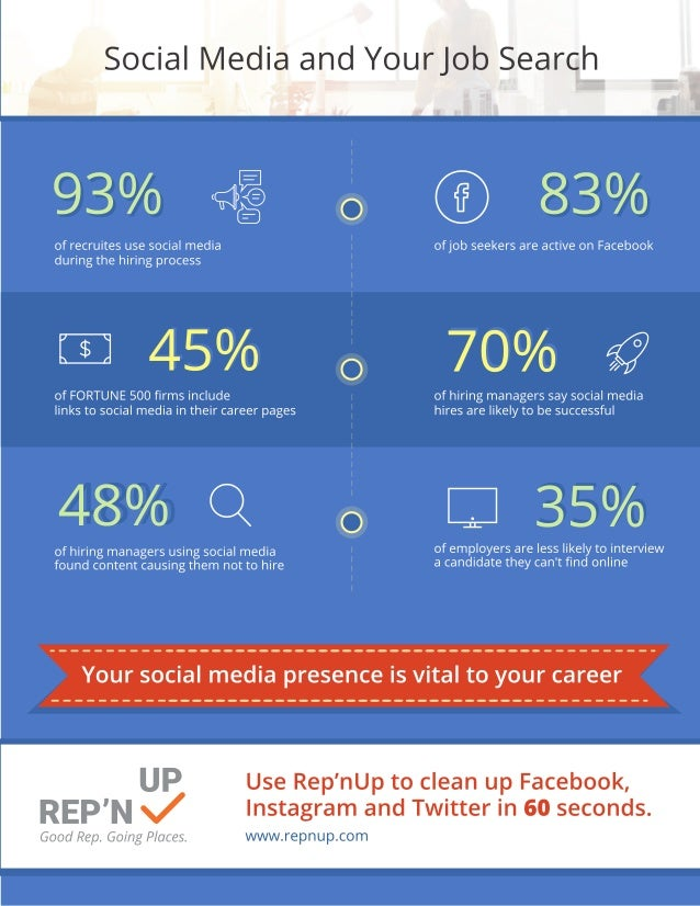 Social Media & Your Job Search: The Numbers
