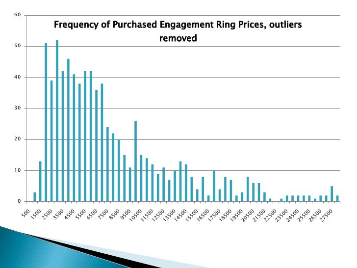 is the Average Cost of an Engagement Ring