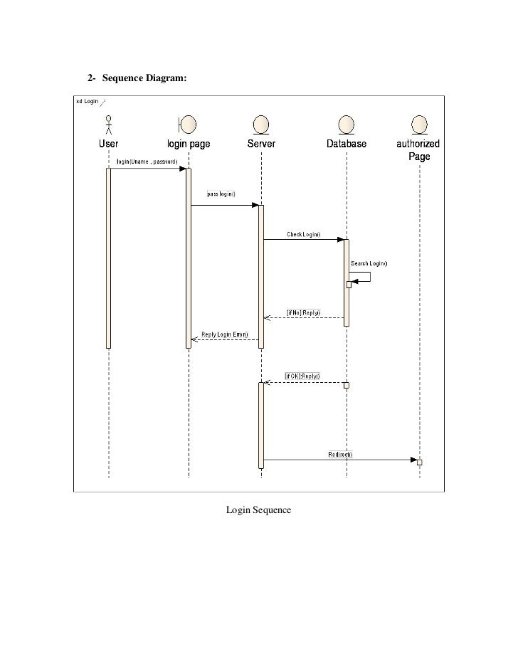 Online msc application workflow management system 2 sequence diagram login sequence ccuart Images