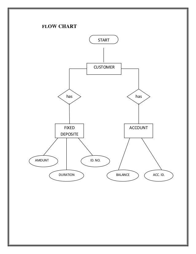 data flow diagram for net banking