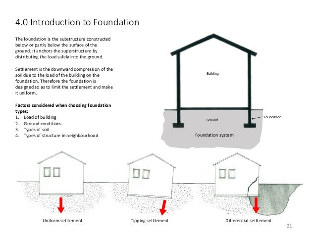 Building construction 1 project 1 House foundations types