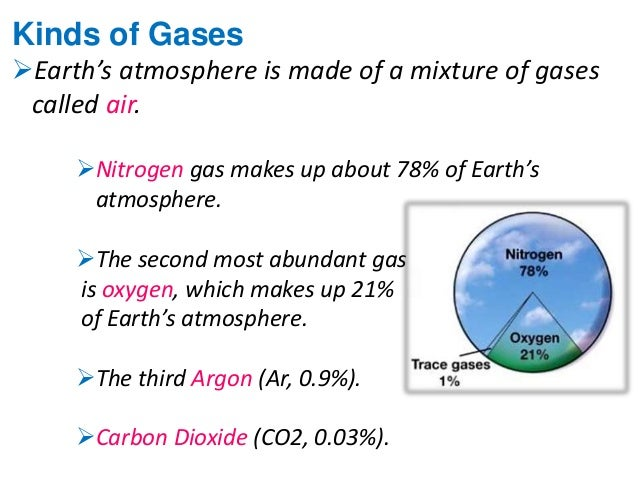The Most Abundant Gas In The Atmosphere Is >> The Earth S Atmosphere