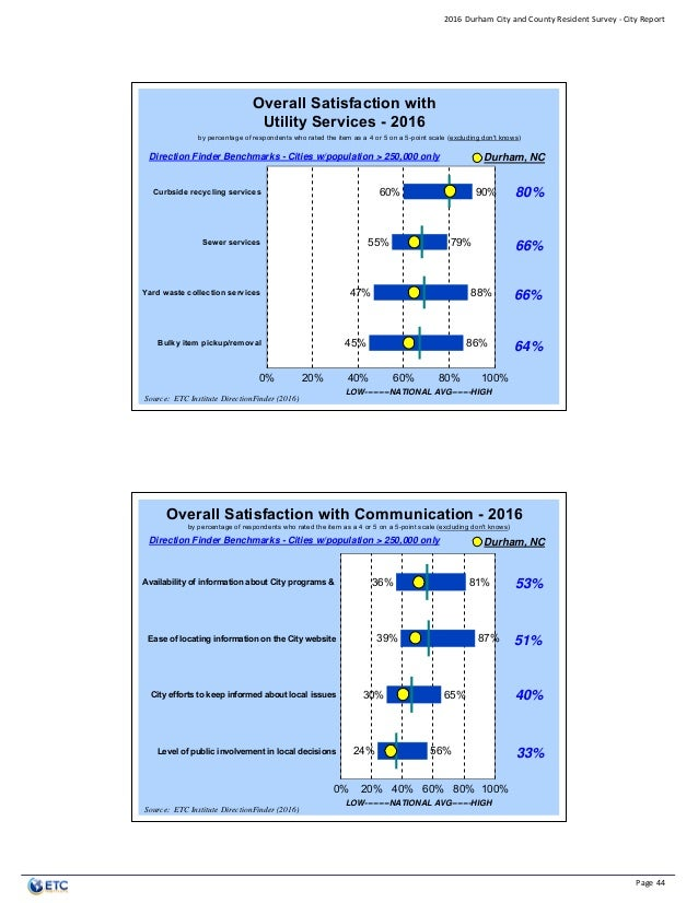 City Of Durham Resident Survey 2016