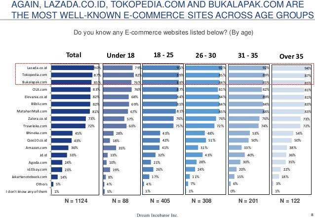 E Commerce Usage In Indonesia 2016