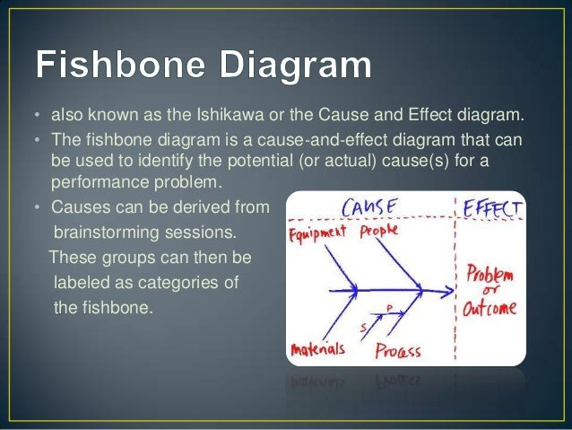 Report kaoru ishikawa fishbone diagram 3 also known as the ishikawa or the cause and effect diagram ccuart Image collections
