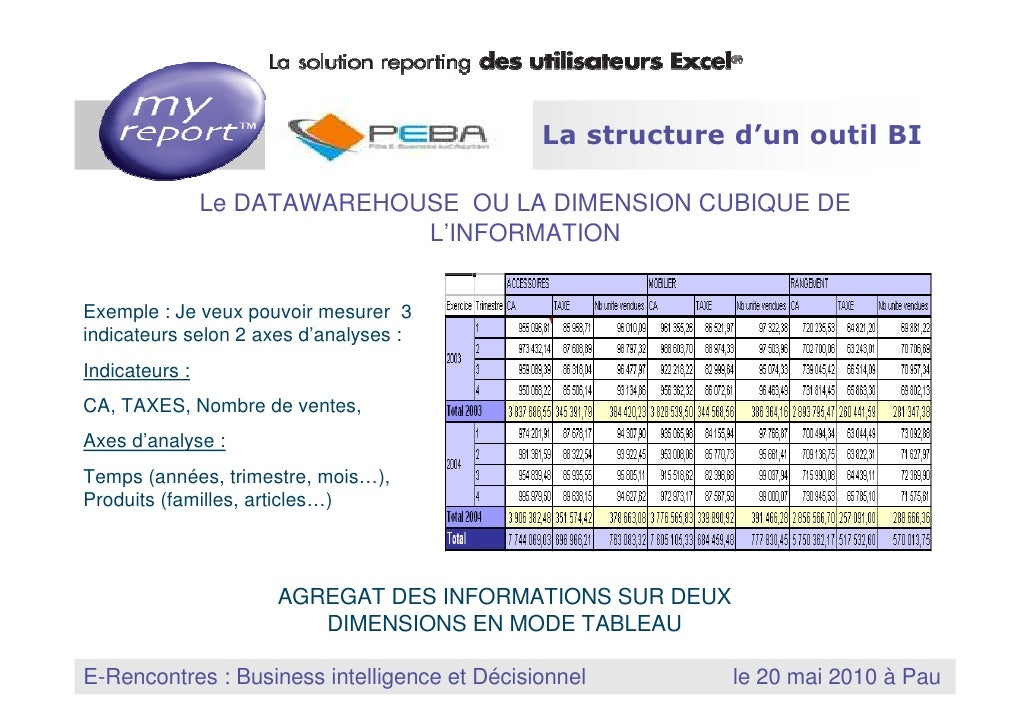 3 La structure d'un outil BI                         Le DATAWAREHOUSE OU LA DIMENSION CUBIQUE DE                          ...