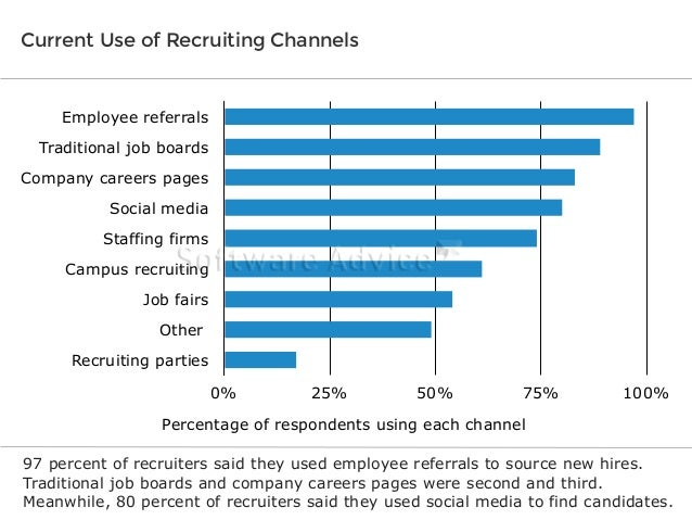 Current Use of Recruiting Channels  Employee referrals Traditional job boards Company careers pages Social media Staffing ...