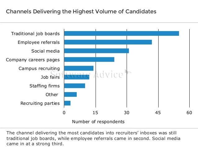 Channels Delivering the Highest Volume of Candidates  Traditional job boards Employee referrals Social media Company caree...