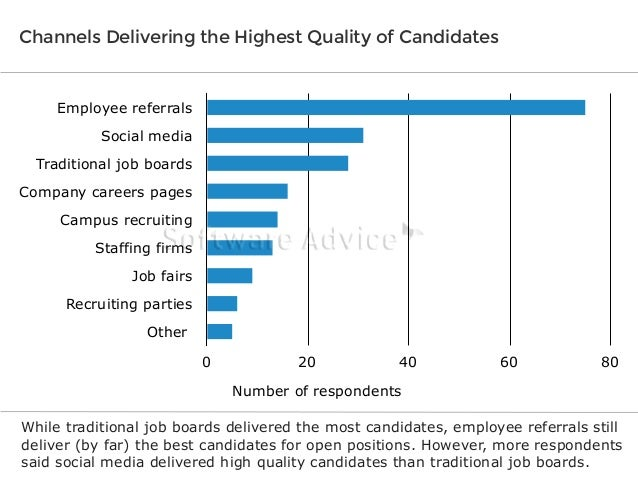 Channels Delivering the Highest Quality of Candidates  Employee referrals Social media Traditional job boards Company care...