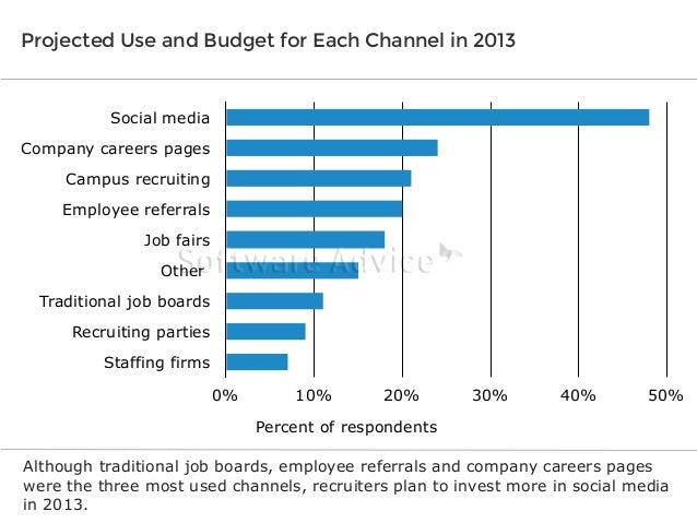 Projected Use and Budget for Each Channel in 2013  Social media Company careers pages Campus recruiting Employee referrals...