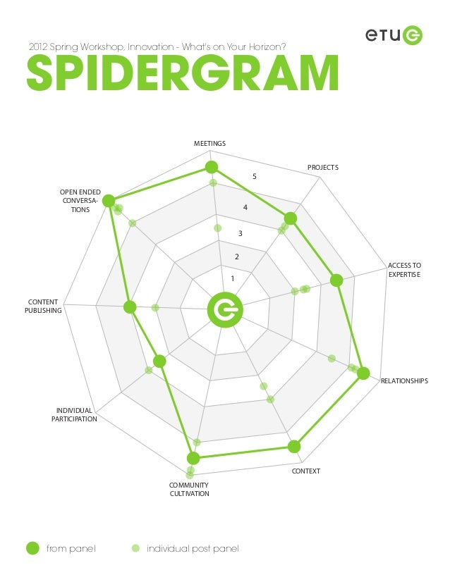 SPIDERGRAM 2012 Spring Workshop, Innovation - Whats on Your Horizon?                                      MEETINGS        ...