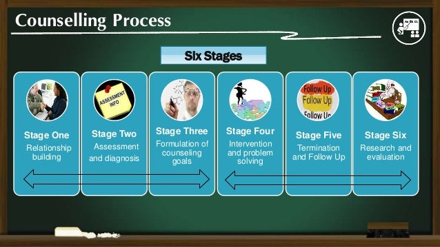 the five stages of an interview in counselling That is, clinical models such as motivational interviewing (w miller & rose   repeated times through these five stages before achieving a state of sustained.