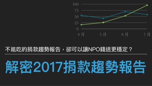 解密2017捐款趨勢報告 不能吃的捐款趨勢報告,卻可以讓NPO錢途更更穩定? 0 25 50 75 100 4 ⽉ 5 ⽉ 6 ⽉ 7 ⽉