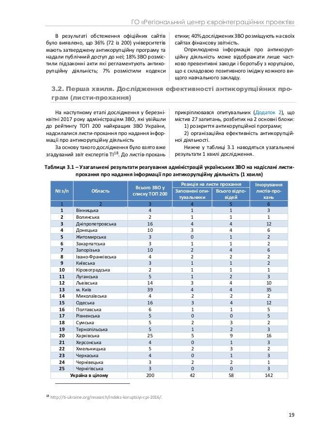 ГО «Регіональний центр євроінтеграційних проектів» 19 В результаті обстеження офіційних сайтів було виявлено, що 36% (72 і...