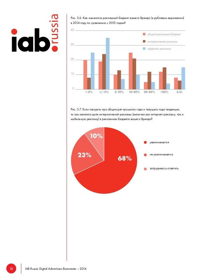 18 IAB Russia Digital Advertisers Barometer – 2014  Рис. 5.6. Как изменится рекламный бюджет вашего бренда (в рублевом выр...