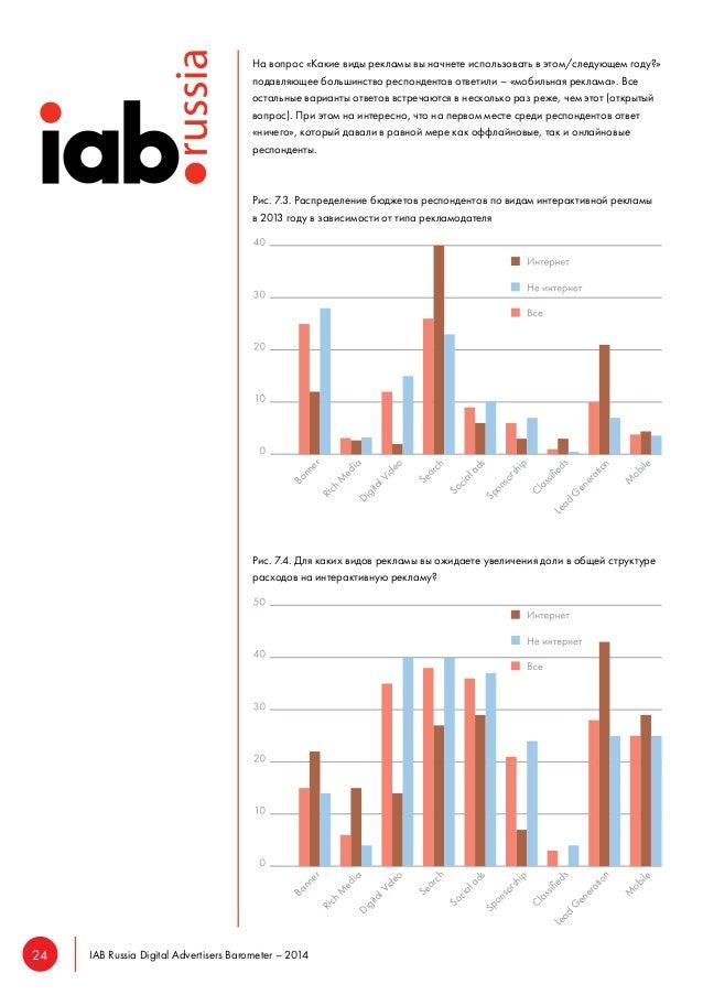 24 IAB Russia Digital Advertisers Barometer – 2014  На вопрос «Какие виды рекламы вы начнете использовать в этом/следующем...