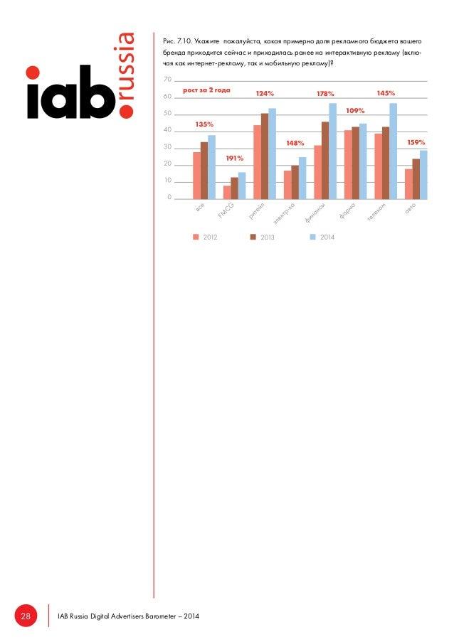 28 IAB Russia Digital Advertisers Barometer – 2014  Рис. 7.10. Укажите пожалуйста, какая примерно доля рекламного бюджета ...