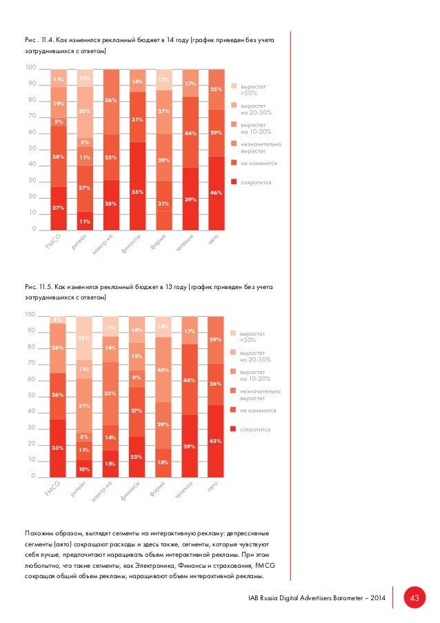 Результаты исследования: IAB Russia Digital Advertisers Barometer – 2014