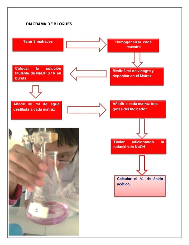 DIAGRAMA DE BLOQUES v Homogeneizar cada muestra Medir 3 ml de vinagre y depositar en el Matraz Colocar la solución titulan...