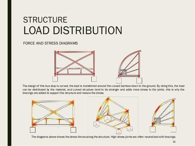 building construction 2 panel truss
