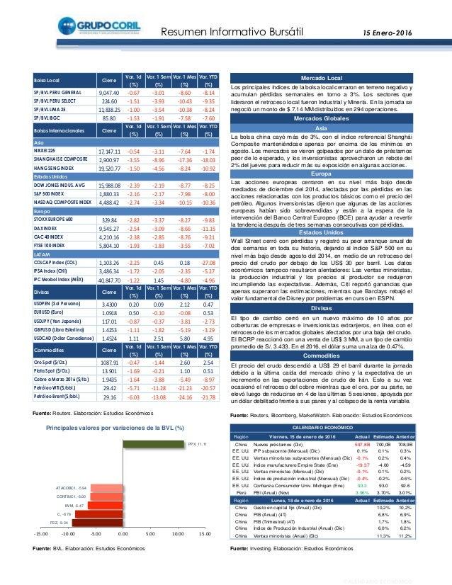 Resumen Informativo Bursátil 15 Enero-2016 Fuente: BVL. Elaboración: Estudios Económicos Fuente: Reuters. Elaboración: Est...