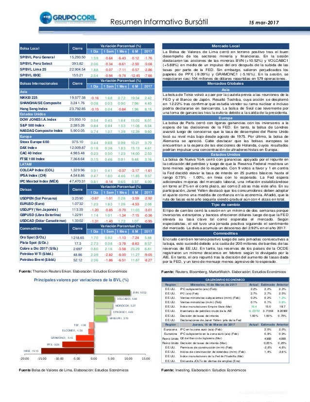 Resumen Informativo Bursátil 15 mar-2017 Fuente Bolsa de Valores de Lima. Elaboración: Estudios Económicos Fuente: Thomson...