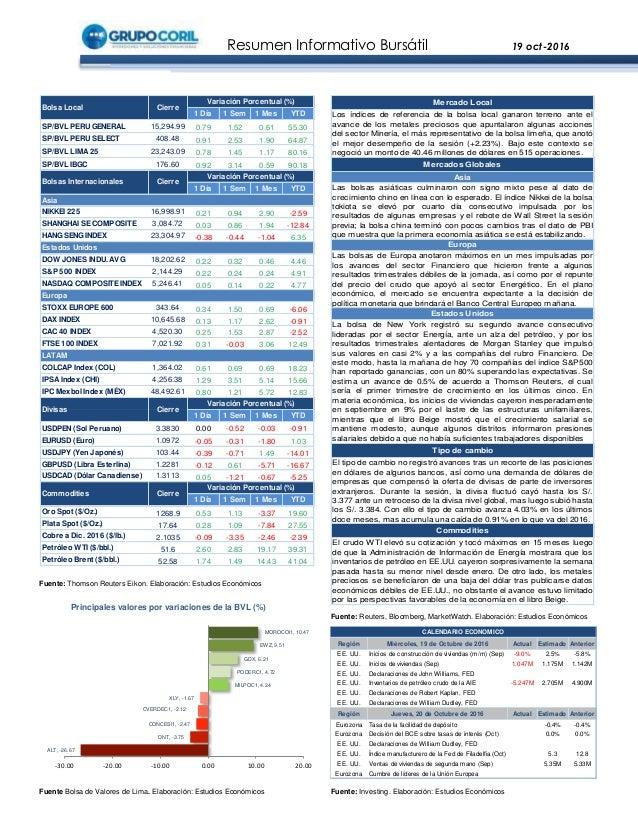 Resumen Informativo Bursátil 19 oct-2016 Fuente Bolsa de Valores de Lima. Elaboración: Estudios Económicos Fuente: Thomson...