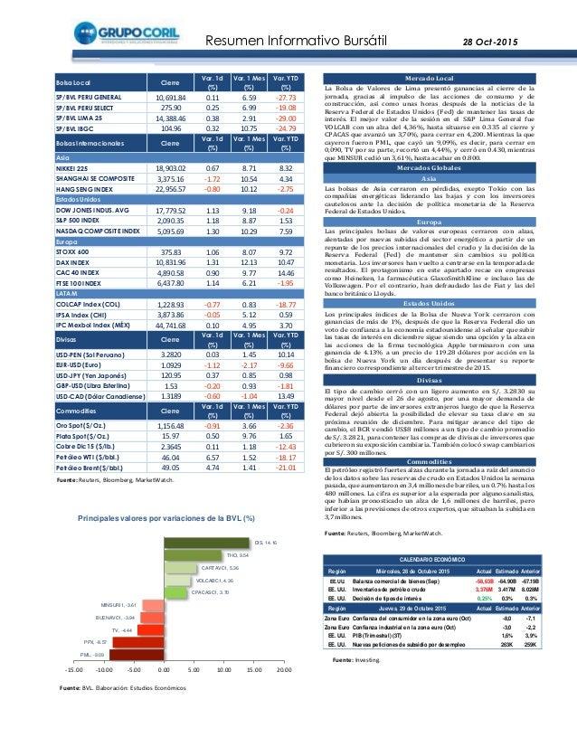 Resumen Informativo Bursátil 28 Oct-2015 Fuente: BVL. Elaboración: Estudios Económicos Fuente: Investing. Fuente: Reuters,...