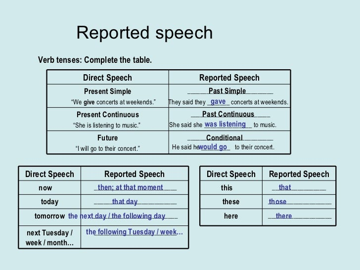 Reported speech Past Simple Past Continuous Conditional Verb tenses: Complete the table. gave They said they _______ conce...